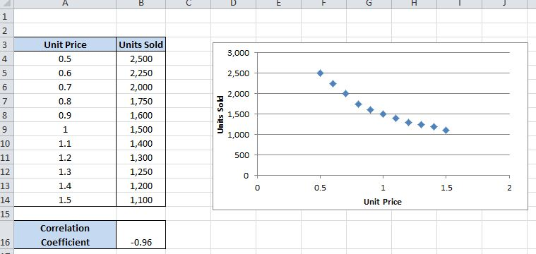 How to Calculate Correlation Coefficients in Excel 2010 ...