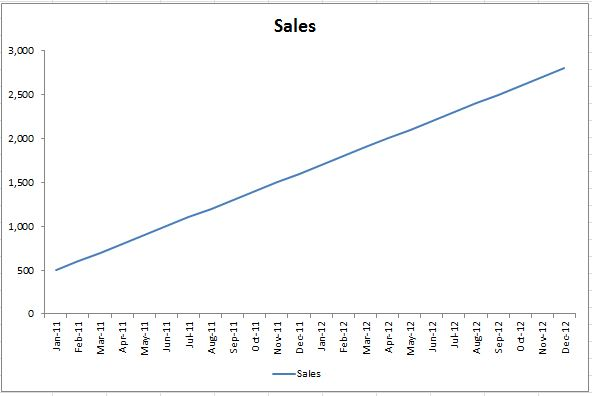 How to insert a trend line in excel charts dedicated excel however ccuart Gallery